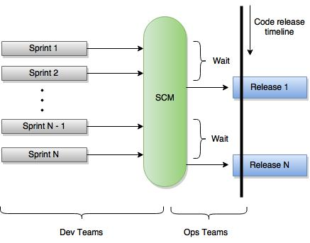 Workflow without DevOps